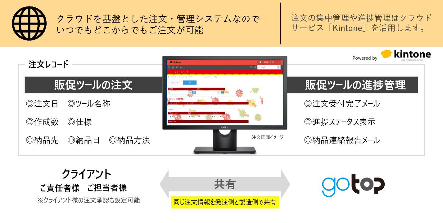 オンラインでの注文と進捗管理